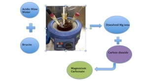Mineral carbonation technology